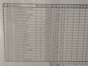 Nederlandse scores in de 1e en 2e ronde